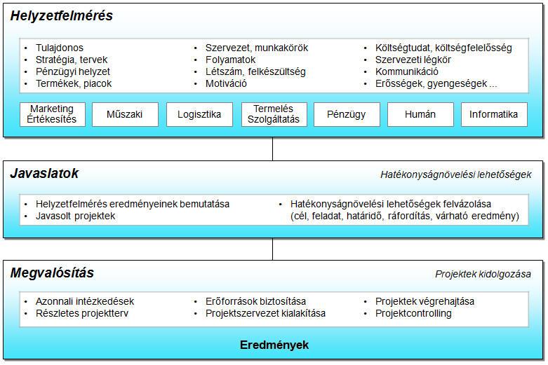 lehetőségek a vezetők számára)